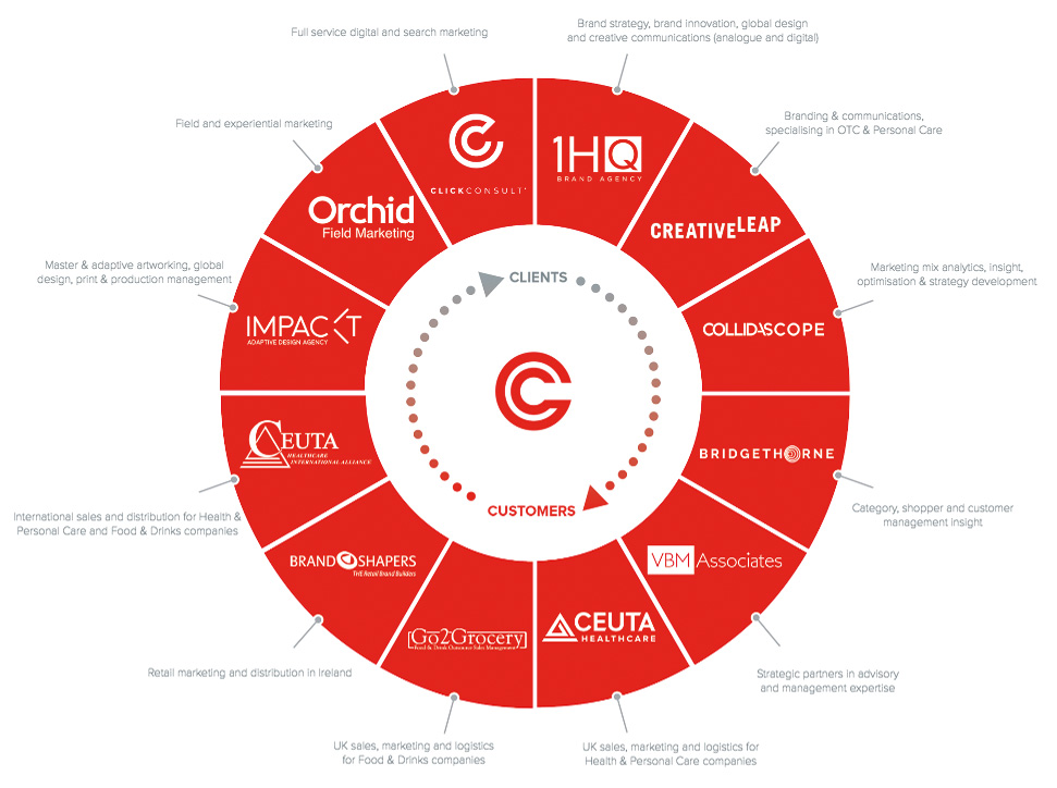 Integrated Platform Circle